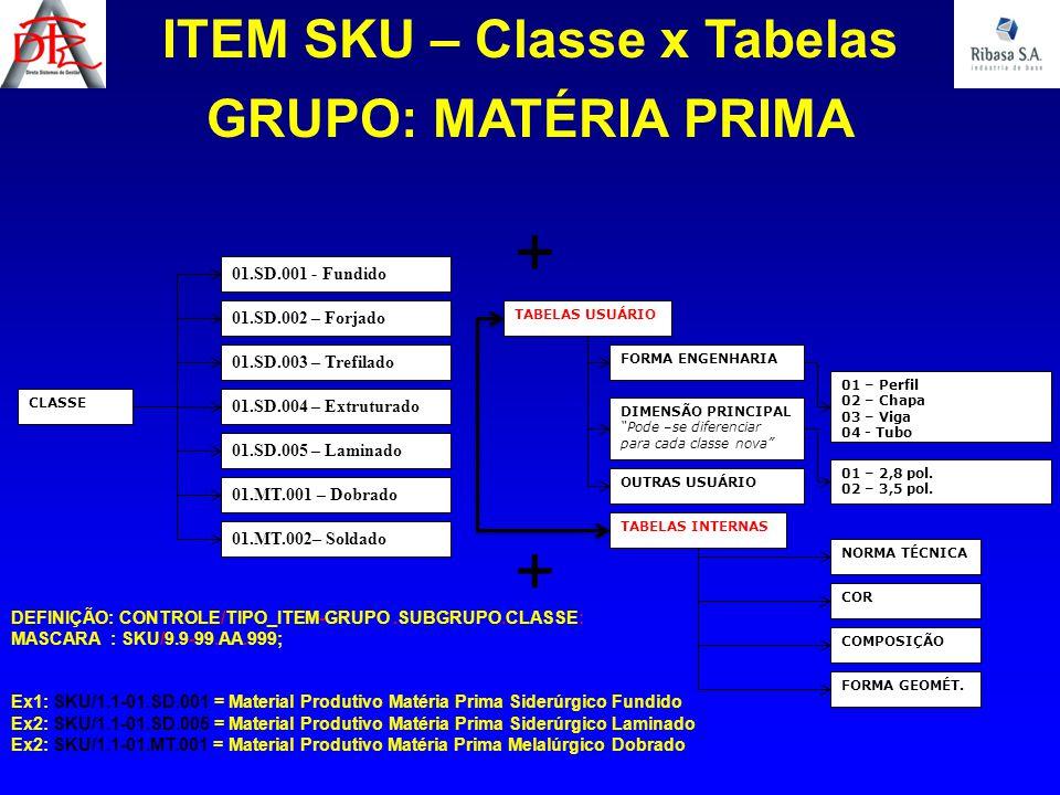ITEM SKU – Classe x Tabelas