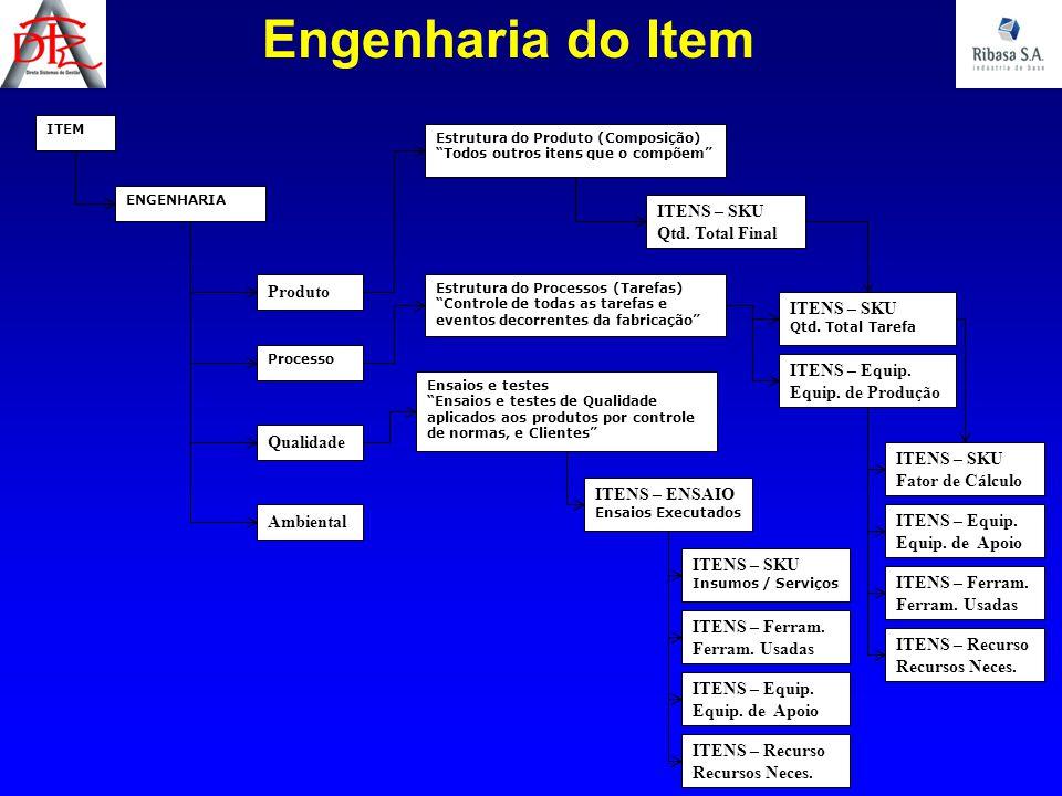 Engenharia do Item ITENS – SKU Qtd. Total Final Produto ITENS – SKU