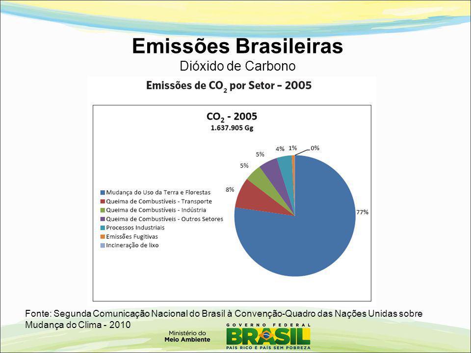 Emissões Brasileiras Dióxido de Carbono