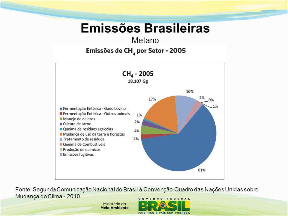 Emissões Brasileiras Metano