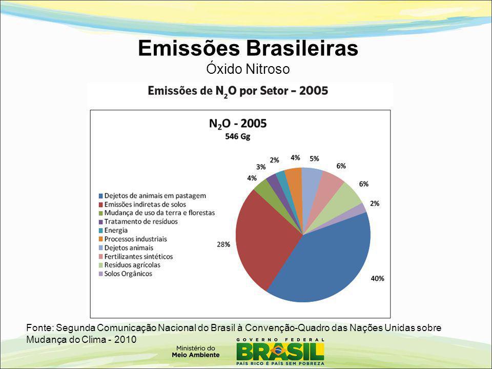 Emissões Brasileiras Óxido Nitroso