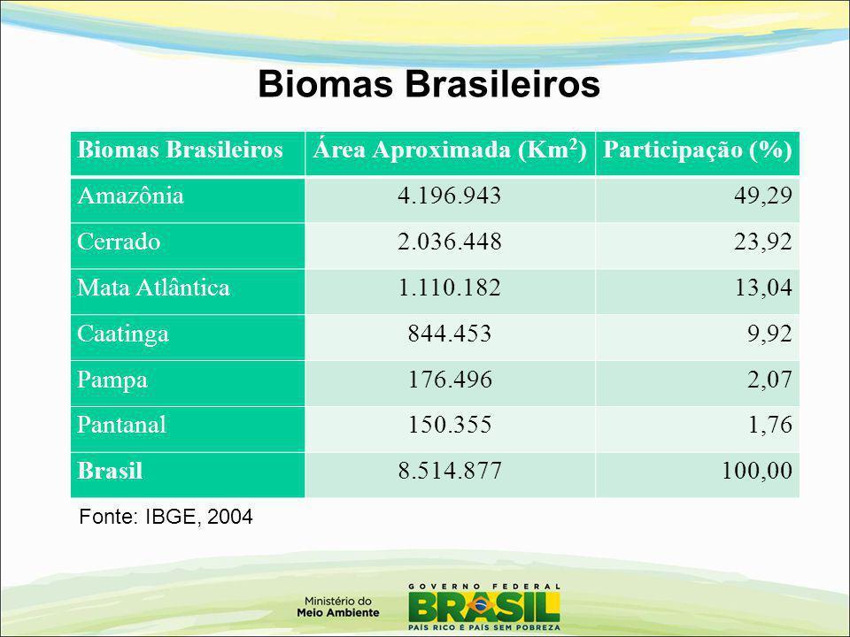 Biomas Brasileiros Biomas Brasileiros Área Aproximada (Km2)