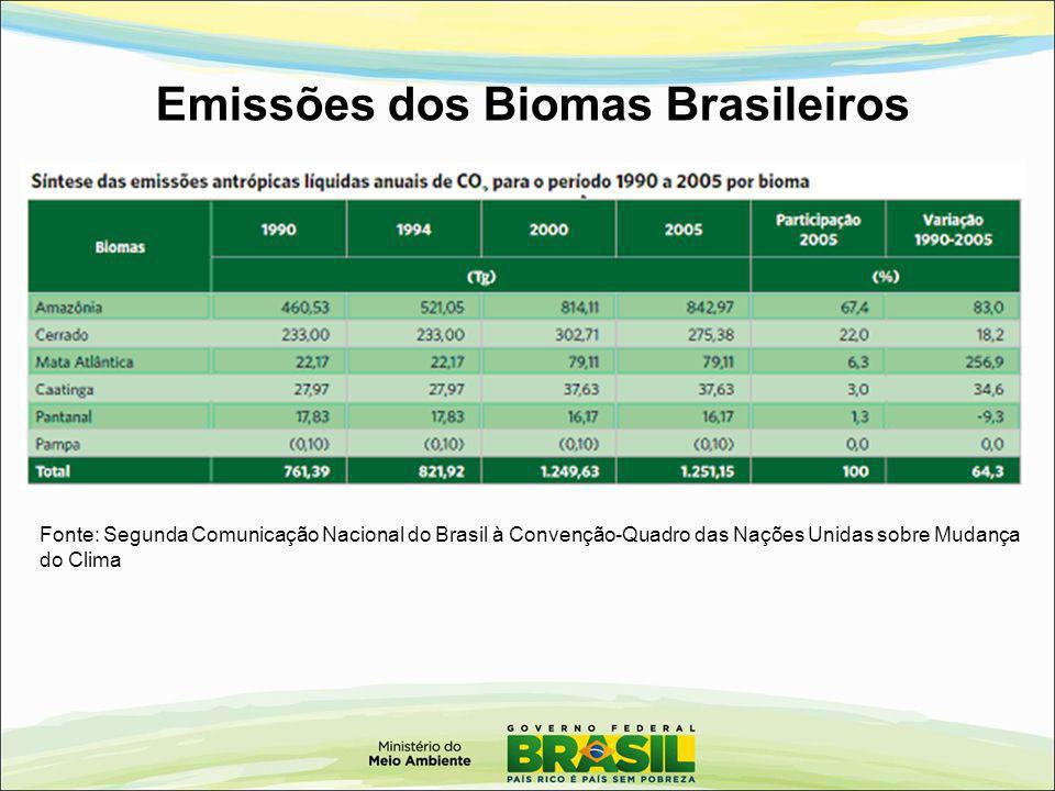 Emissões dos Biomas Brasileiros