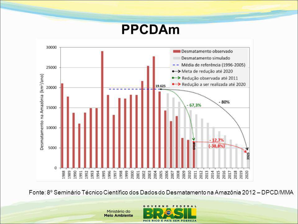 PPCDAm Fonte: 8º Seminário Técnico Científico dos Dados do Desmatamento na Amazônia 2012 – DPCD/MMA.