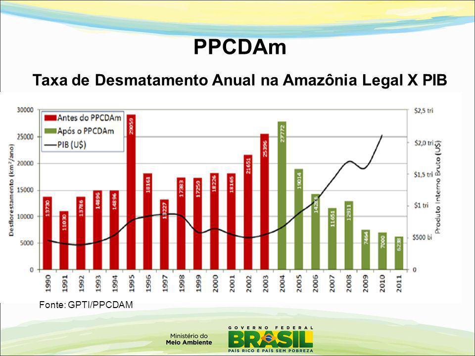 Taxa de Desmatamento Anual na Amazônia Legal X PIB