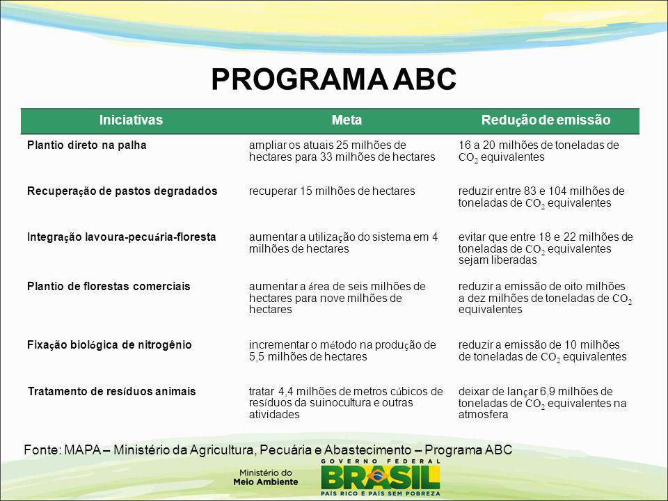 PROGRAMA ABC Iniciativas Meta Redução de emissão