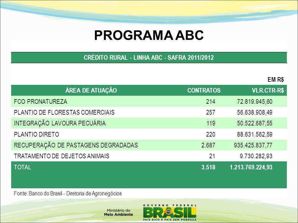 CRÉDITO RURAL - LINHA ABC - SAFRA 2011/2012