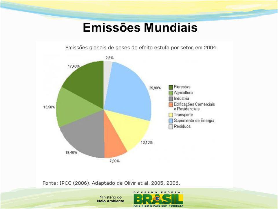 Emissões Mundiais 5 5 5