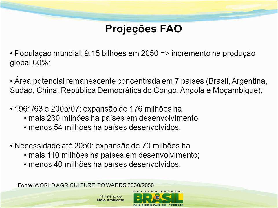 Projeções FAO População mundial: 9,15 bilhões em 2050 => incremento na produção global 60%;