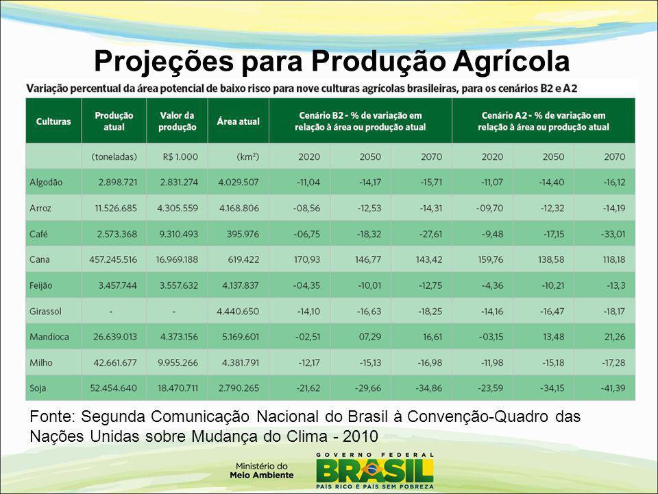 Projeções para Produção Agrícola