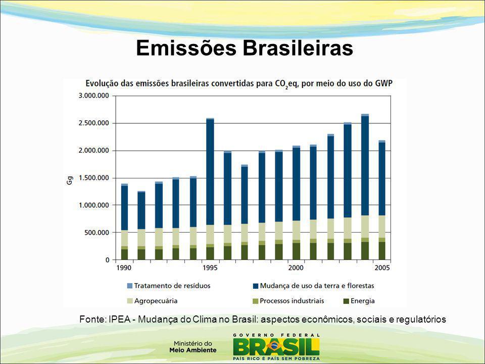 Emissões Brasileiras Fonte: IPEA - Mudança do Clima no Brasil: aspectos econômicos, sociais e regulatórios.
