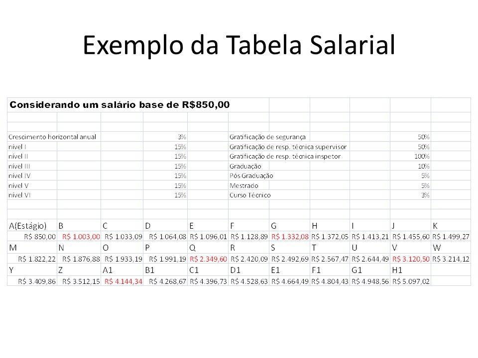 Exemplo da Tabela Salarial