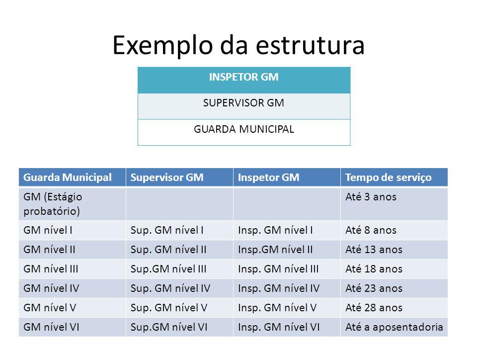Exemplo da estrutura INSPETOR GM SUPERVISOR GM GUARDA MUNICIPAL