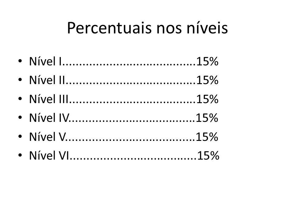 Percentuais nos níveis
