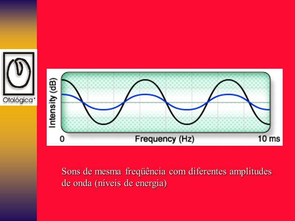 Sons de mesma freqüência com diferentes amplitudes