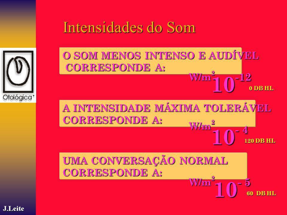 10-12 10- 4 10- 5 Intensidades do Som O SOM MENOS INTENSO E AUDÍVEL