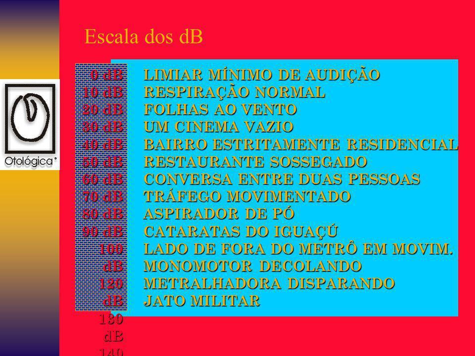 Escala dos dB 0 dB 10 dB 20 dB 30 dB 40 dB 50 dB 60 dB 70 dB 80 dB