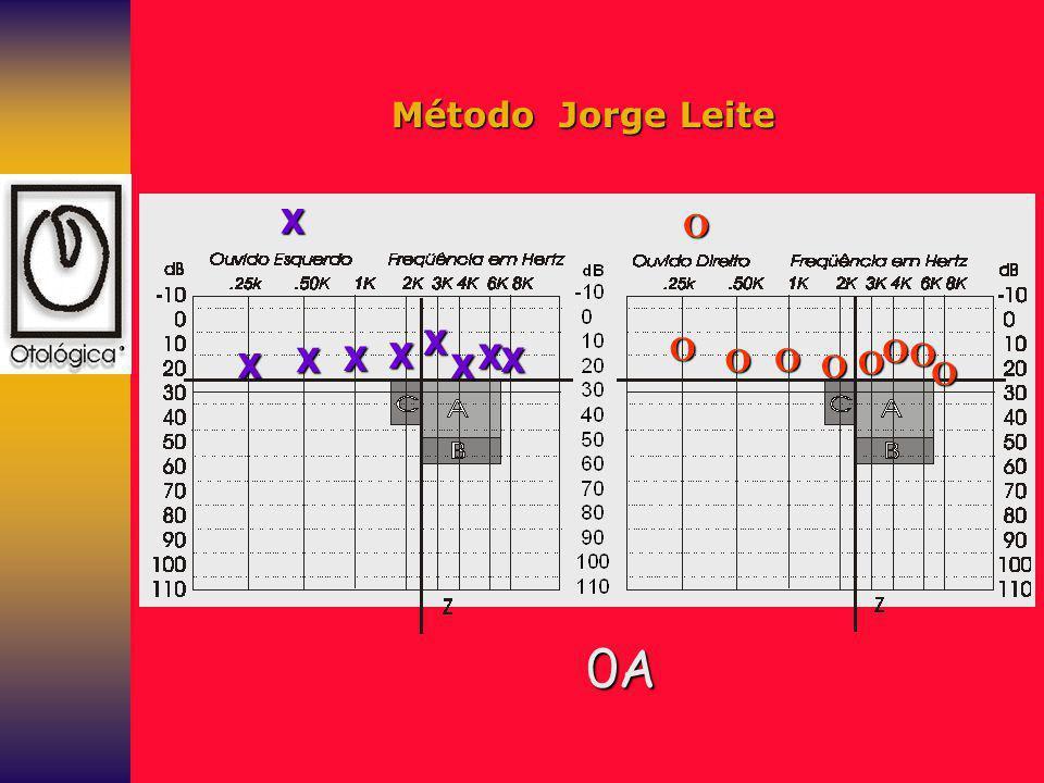 Método Jorge Leite X O X O O X X X X X X X O O O O O O 0A