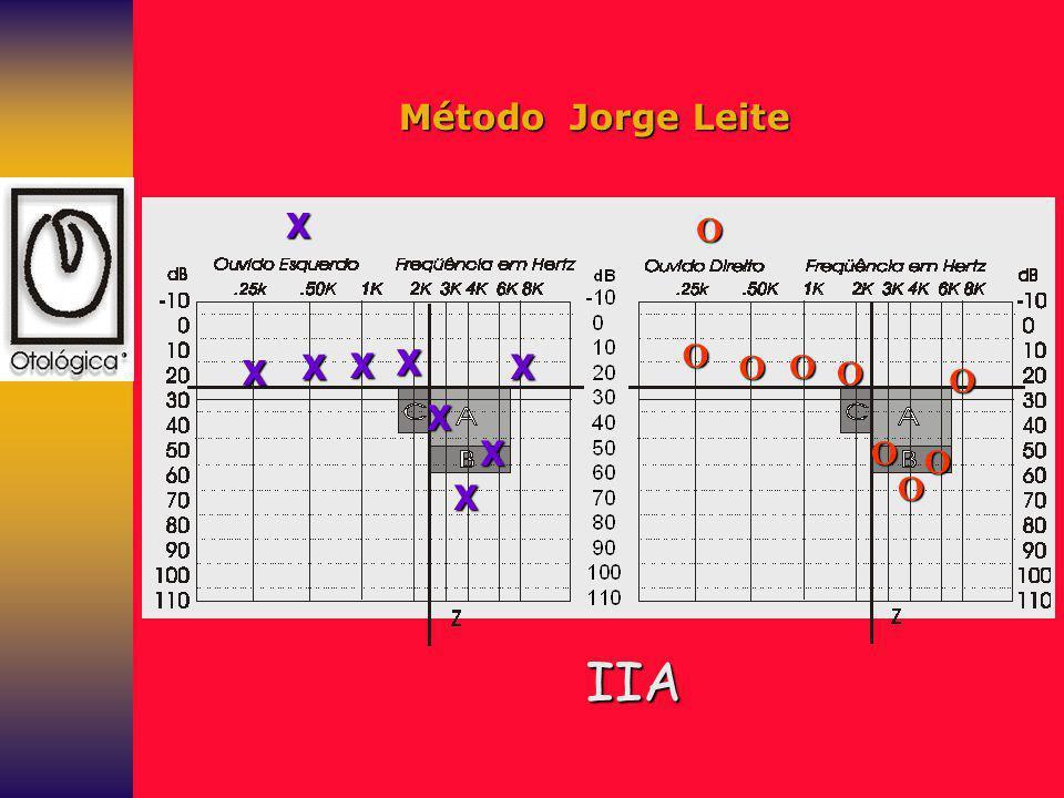Método Jorge Leite X O O X X X X X O O O O X X O O O X IIA