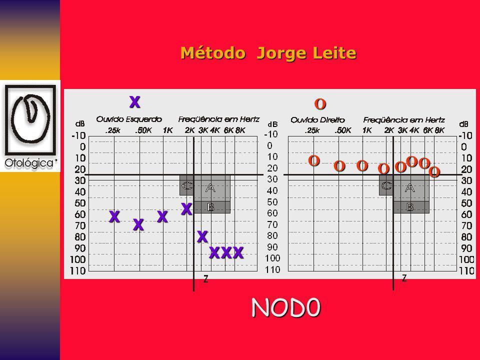 Método Jorge Leite X O O O O O O O O O X X X X X X X X NOD0
