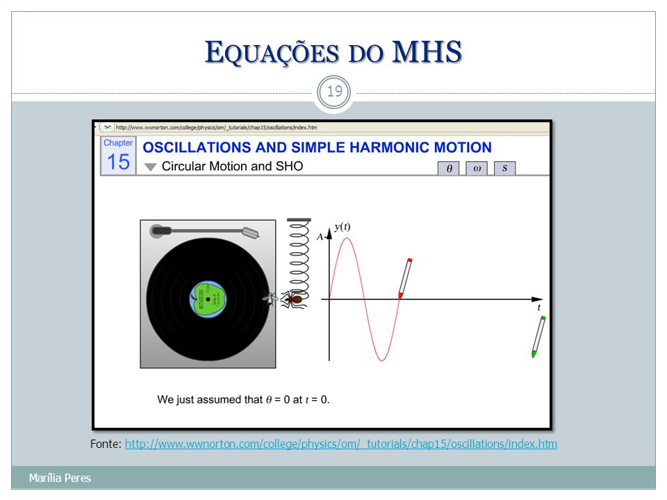 Equações do MHS Fonte: http://www.wwnorton.com/college/physics/om/_tutorials/chap15/oscillations/index.htm.