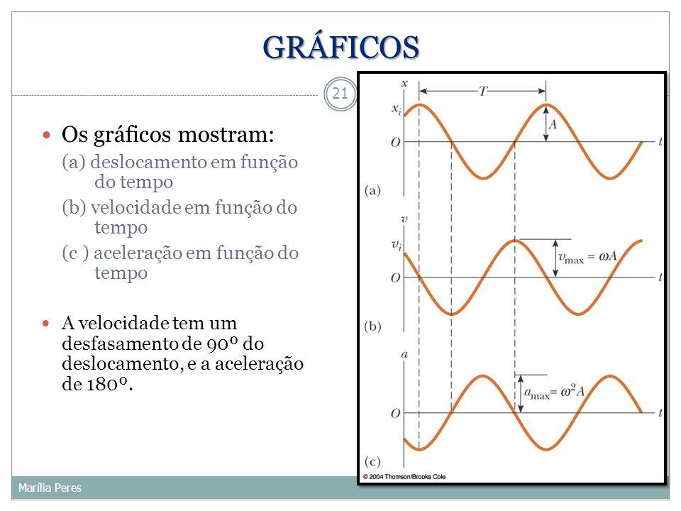 GRÁFICOS Os gráficos mostram: (a) deslocamento em função do tempo