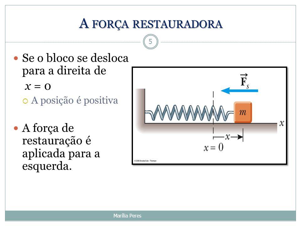 A força restauradora Se o bloco se desloca para a direita de x = 0