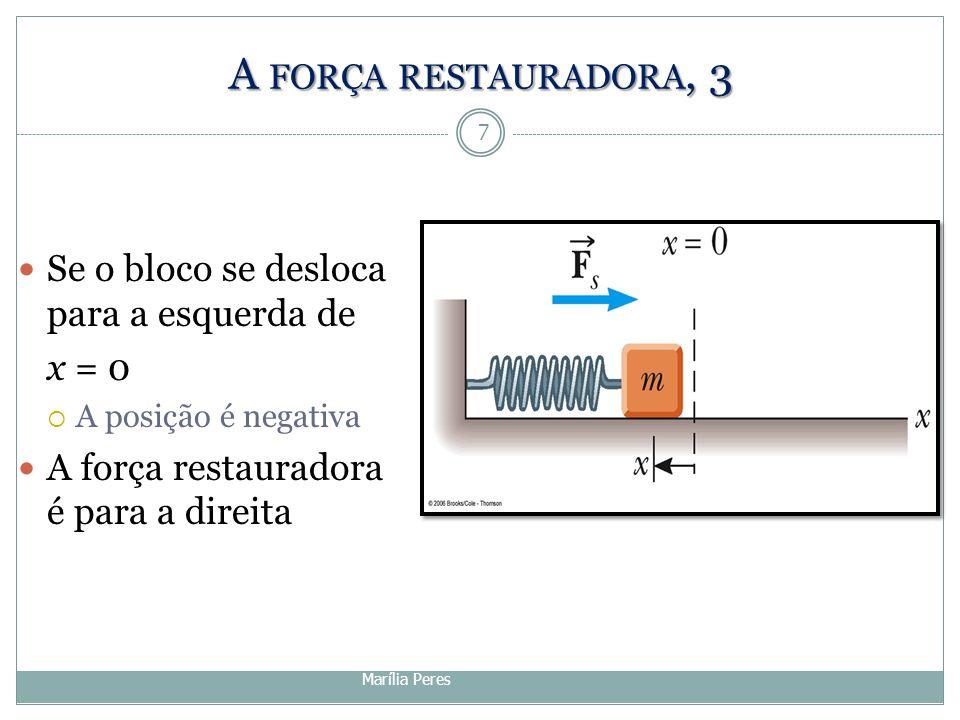 A força restauradora, 3 Se o bloco se desloca para a esquerda de x = 0