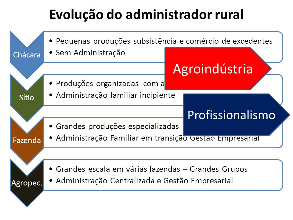 Evolução do administrador rural