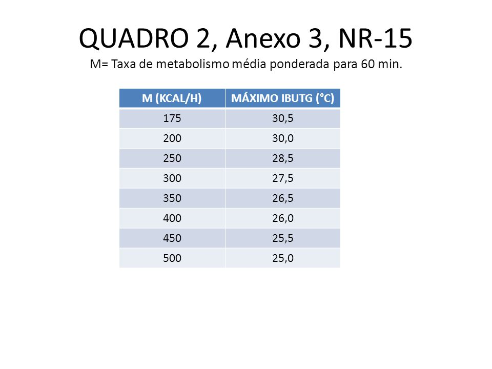 QUADRO 2, Anexo 3, NR-15 M= Taxa de metabolismo média ponderada para 60 min.