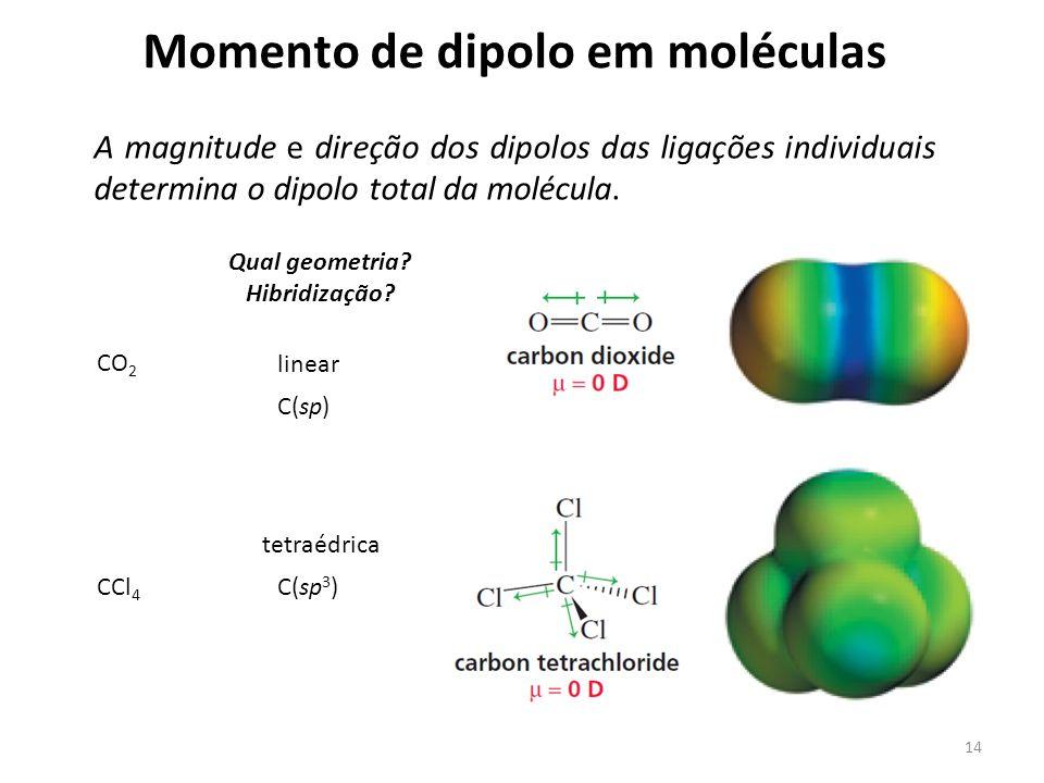 Momento de dipolo em moléculas