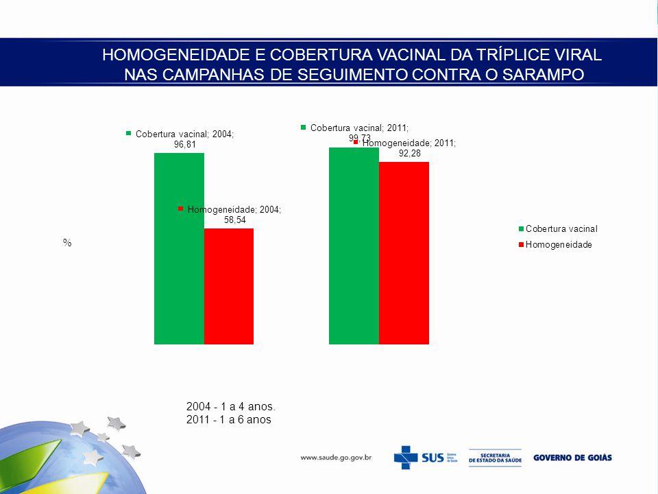 HOMOGENEIDADE E COBERTURA VACINAL DA TRÍPLICE VIRAL