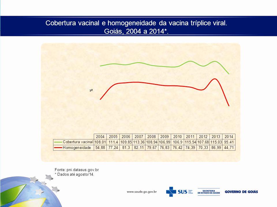 Cobertura vacinal e homogeneidade da vacina tríplice viral