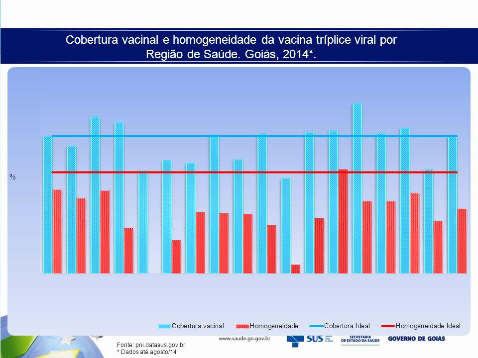Cobertura vacinal e homogeneidade da vacina tríplice viral por Região de Saúde. Goiás, 2014*.
