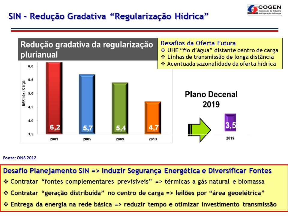 SIN – Redução Gradativa Regularização Hídrica