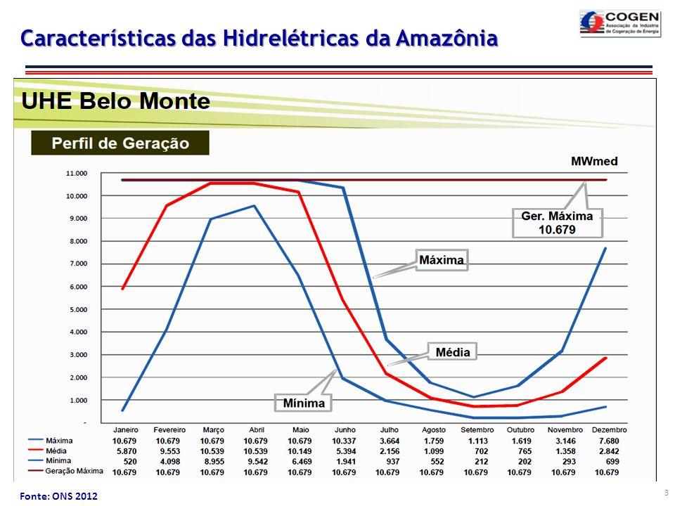 Características das Hidrelétricas da Amazônia