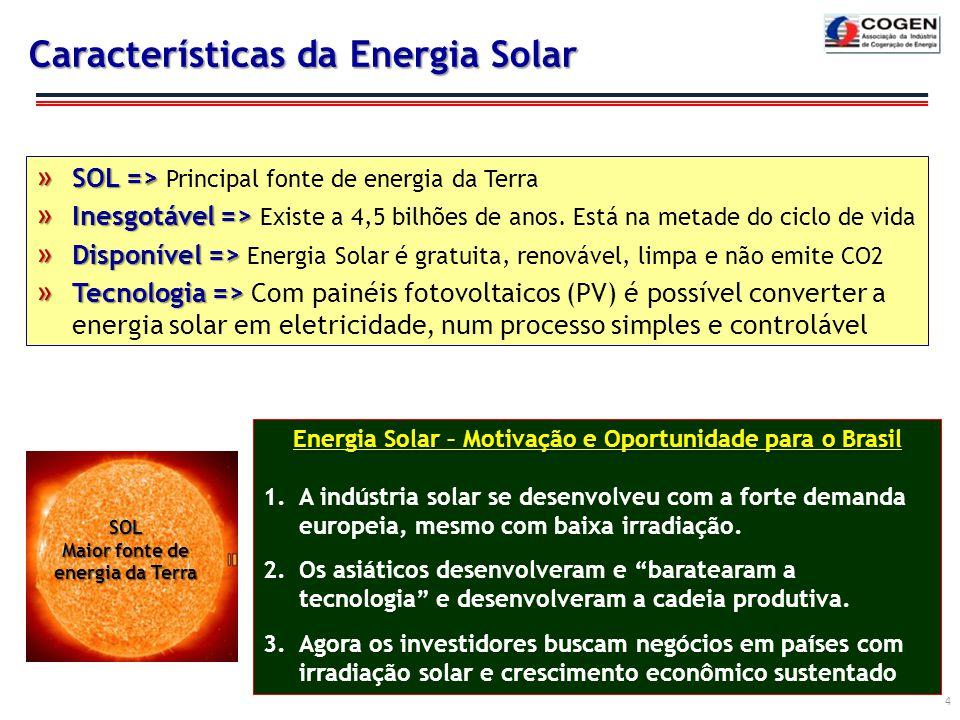 Características da Energia Solar