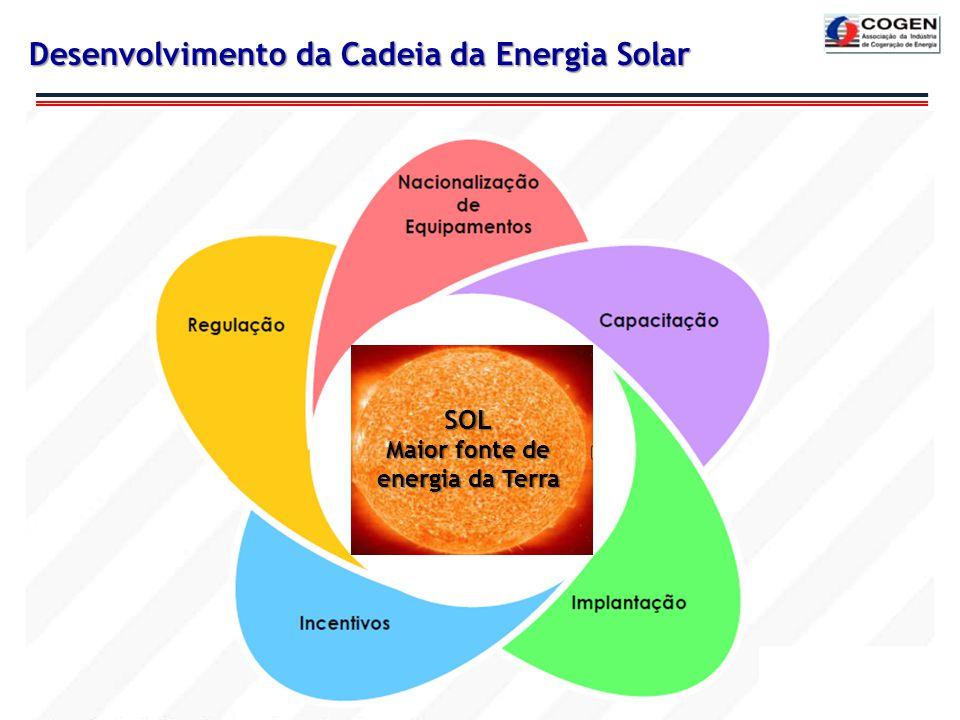 Desenvolvimento da Cadeia da Energia Solar
