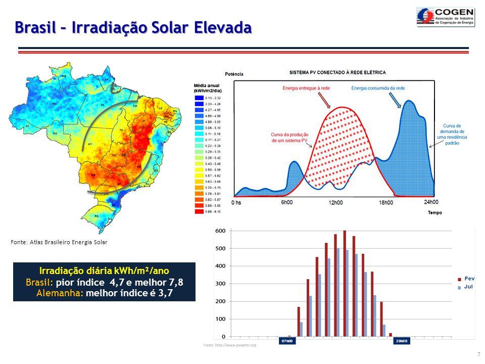 Brasil – Irradiação Solar Elevada