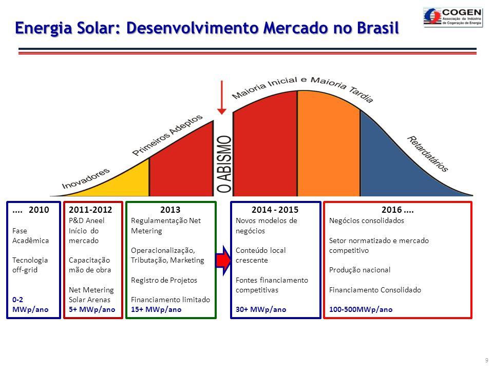 Energia Solar: Desenvolvimento Mercado no Brasil