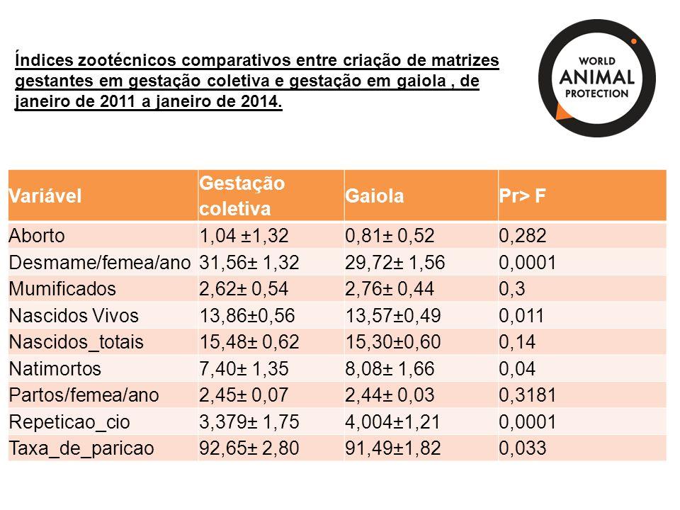 Variável Gestação coletiva Gaiola Pr> F Aborto 1,04 ±1,32