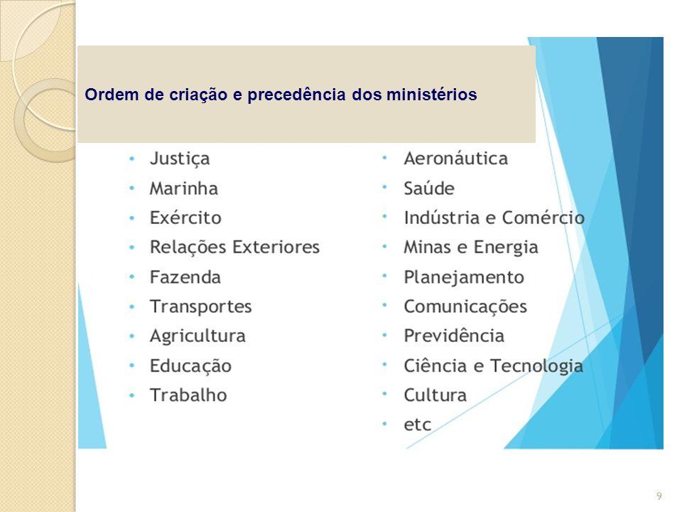 Ordem de criação e precedência dos ministérios