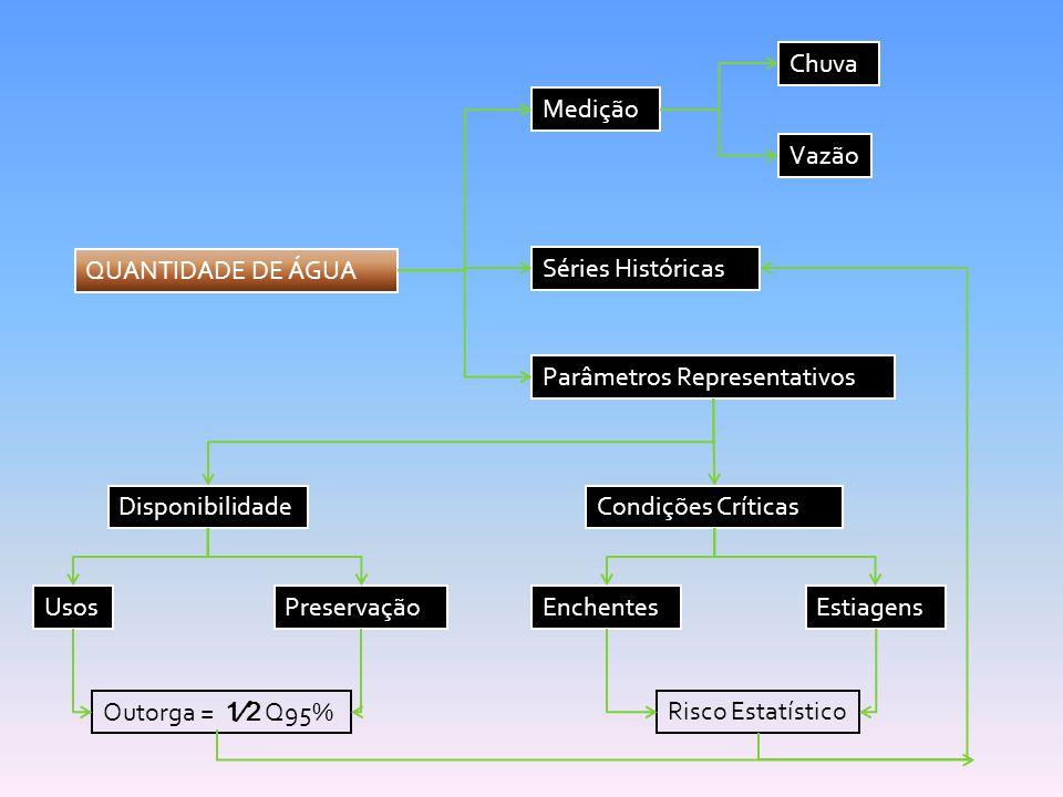 Chuva Medição. Vazão. QUANTIDADE DE ÁGUA. Séries Históricas. Parâmetros Representativos. Disponibilidade.
