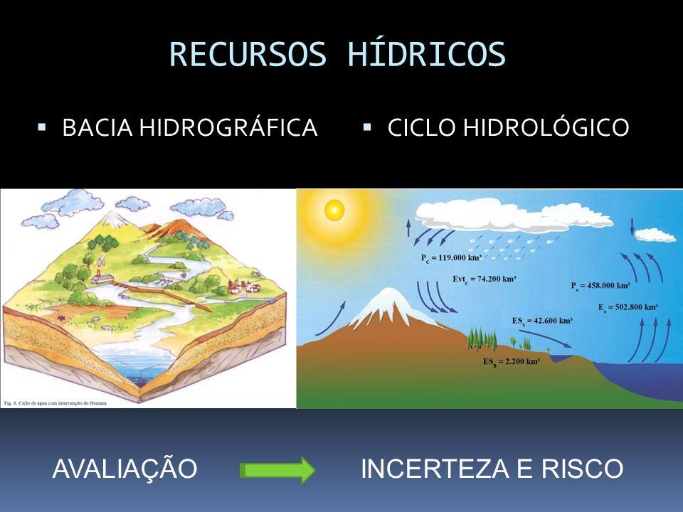 RECURSOS HÍDRICOS BACIA HIDROGRÁFICA CICLO HIDROLÓGICO