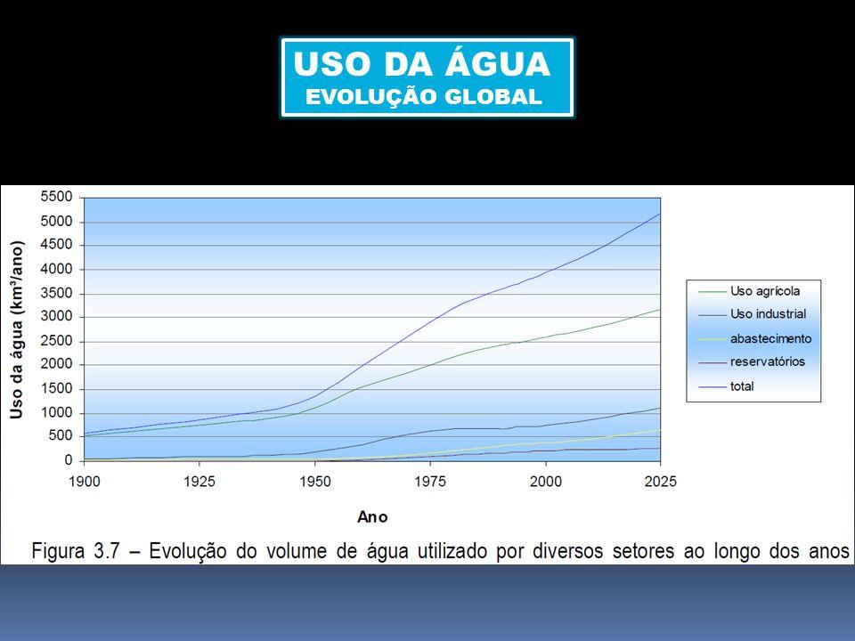 USO DA ÁGUA EVOLUÇÃO GLOBAL