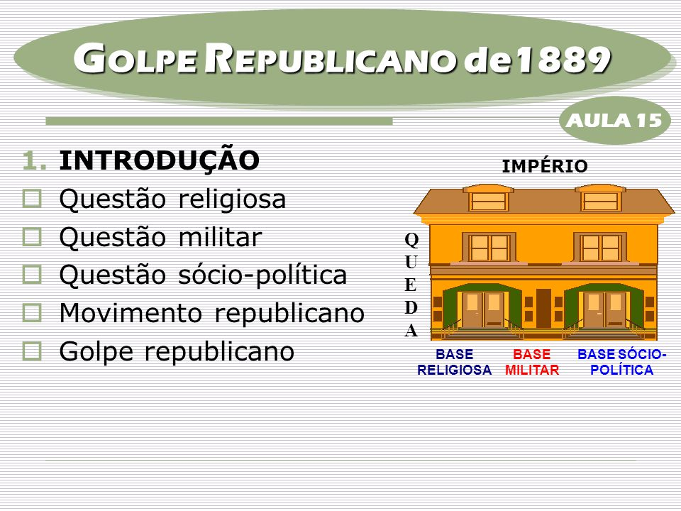 GOLPE REPUBLICANO de1889 INTRODUÇÃO Questão religiosa Questão militar