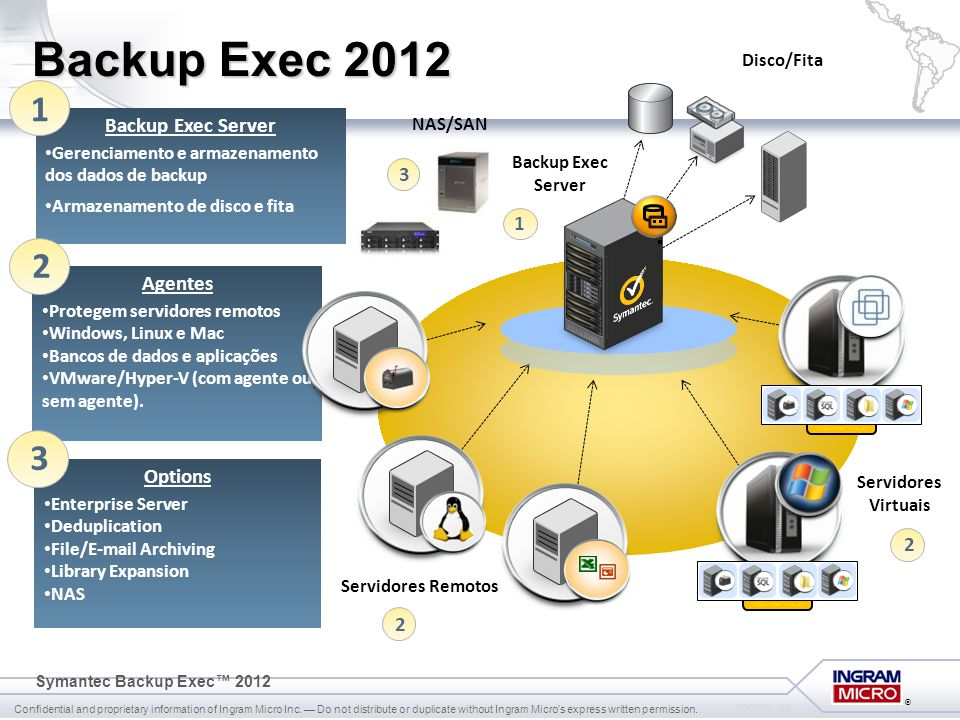 Backup Exec 2012 1 2 3 Backup Exec Server 3 1 Agentes Options 2 2