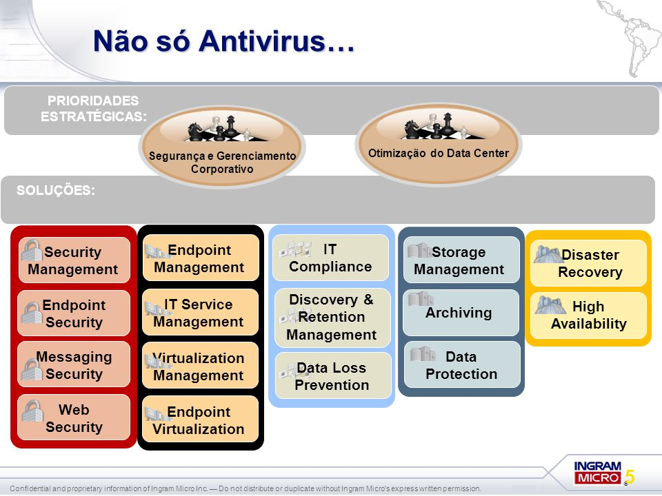 Não só Antivirus… Security Management Endpoint Security Messaging Web
