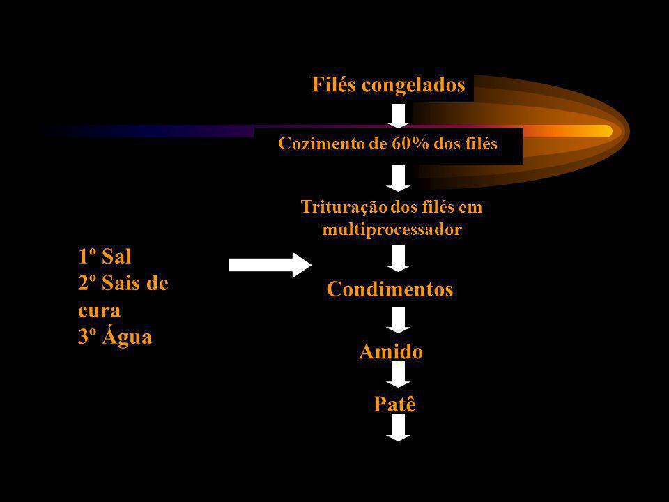 Cozimento de 60% dos filés Trituração dos filés em multiprocessador