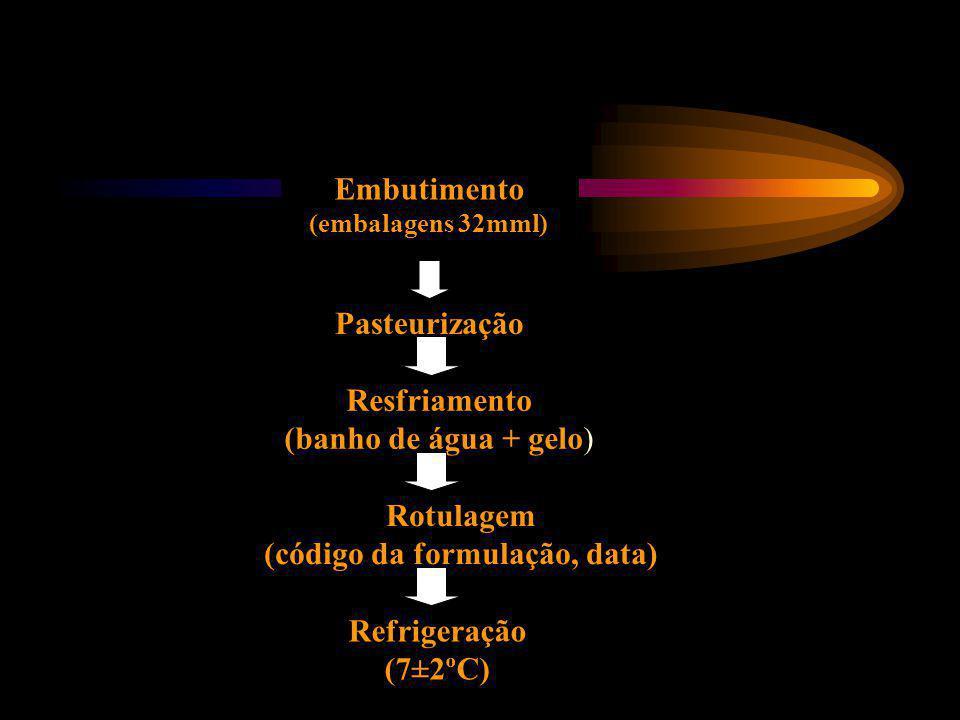 (código da formulação, data)